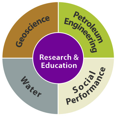 Centre research and education diagram